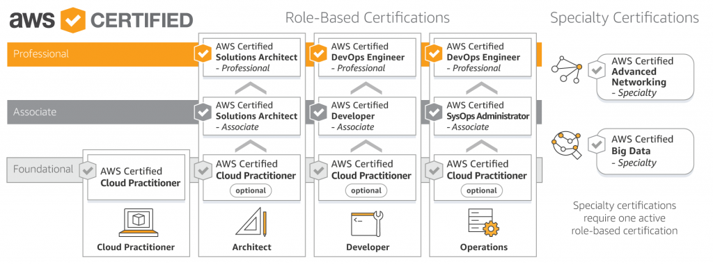 CCSK Certification vs AWS Certification - A Definitive Guide - Intrinsec