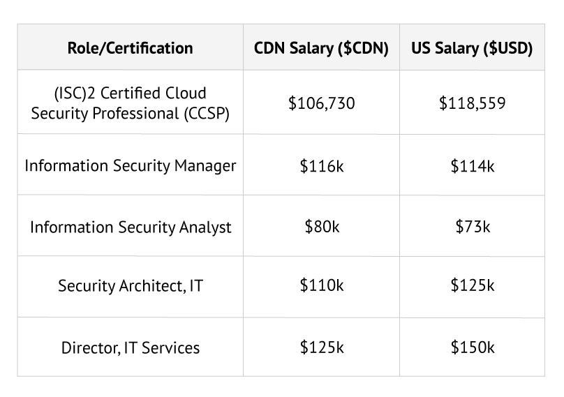 2021 ccsp salary comparison chart