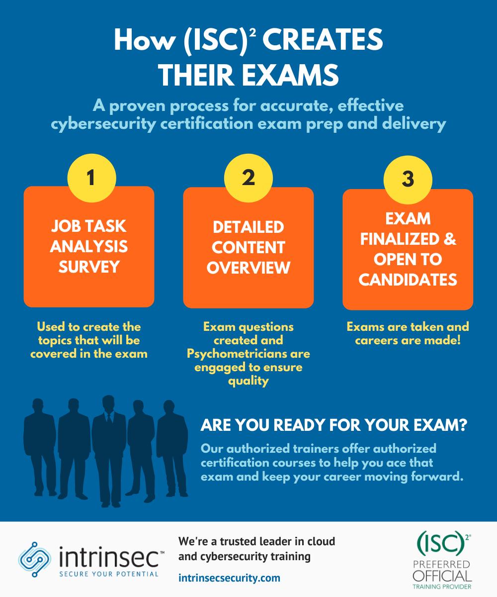 ISC2 exams creation flowchart