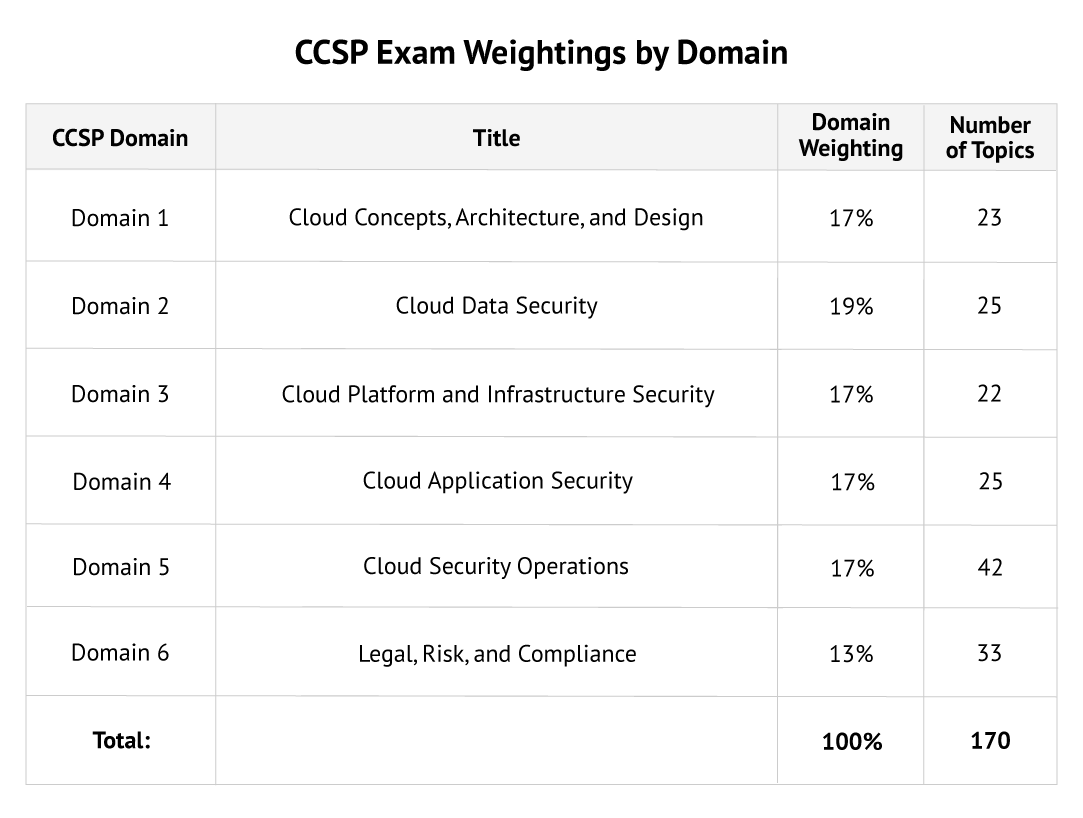 ccsp exam weightings by domain 2021