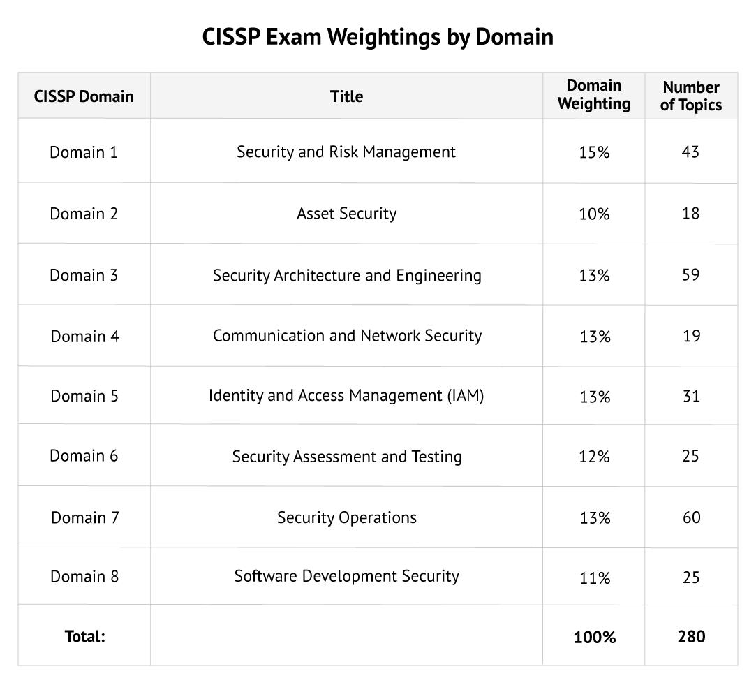cissp exam weightings by domain 2021